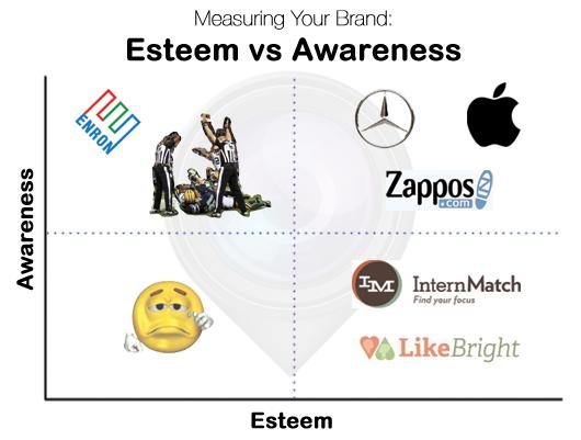 Esteem vs awareness matrix