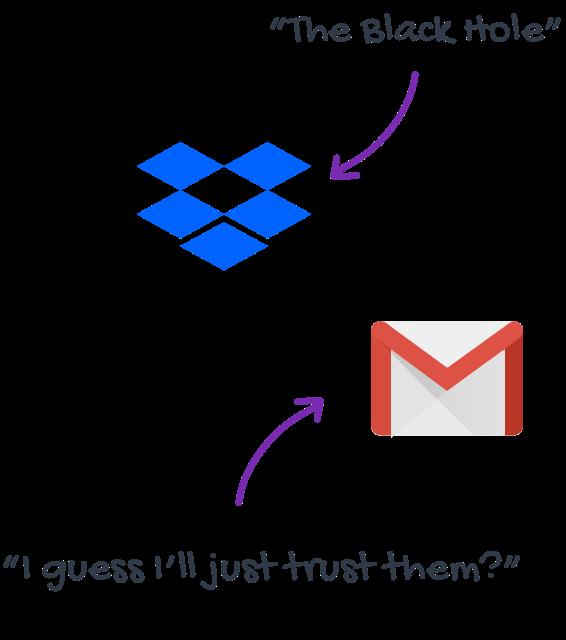 Dropbox vs Gmail