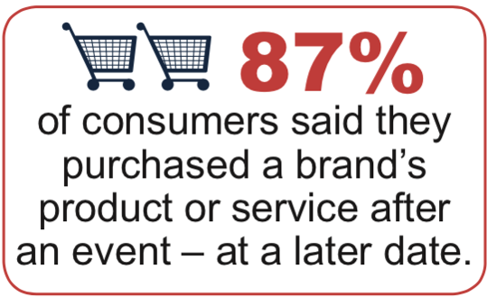 87% of consumers said they purchased a brand's product or service after an event