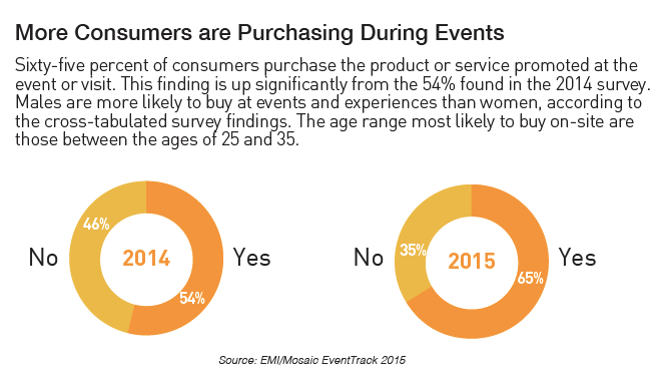 Consumers, buying during the event