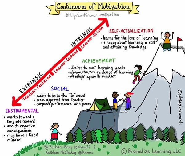 Continuum of motivation infographics