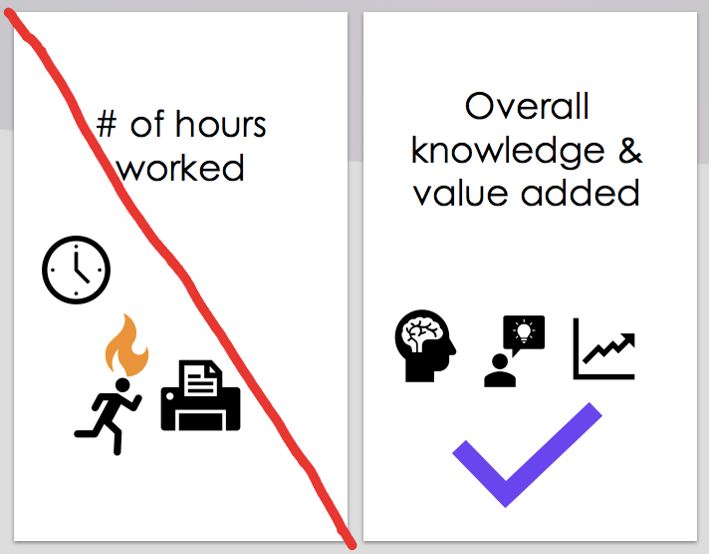 A comparison of good and bad ways to set KPIs