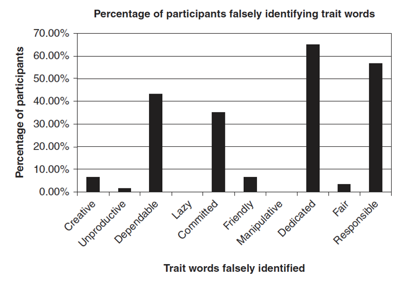 Percentage of participants falsely identifying trait words