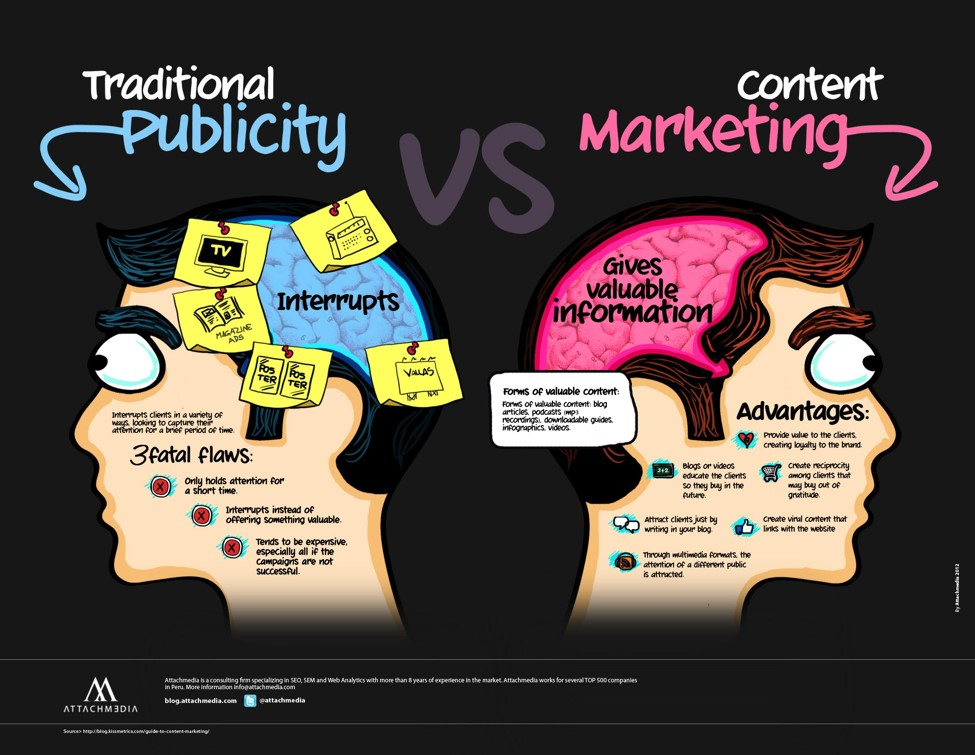 Traditional publicity vs. content marketing