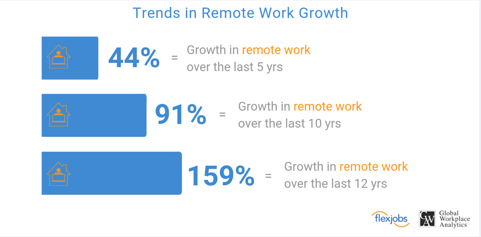 Chart about trends in remote work