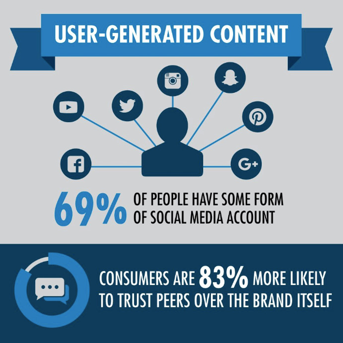 Infographics about user-generated content
