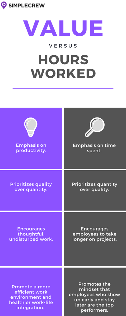 A comparison of 2 approaches: value vs hours worked