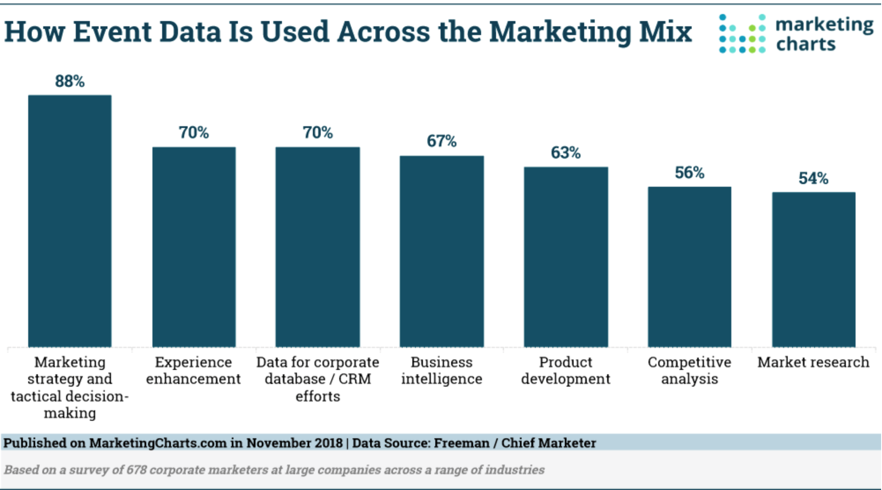 Chart about how event data is used across marketing mix