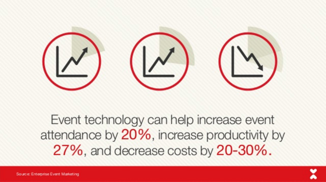 Event technology can help increase attendance 20%