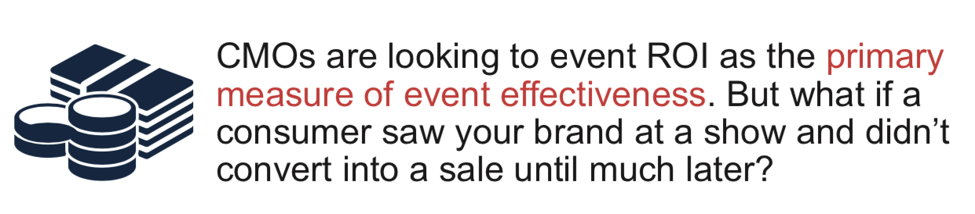 CMOs are looking to event ROI as the primary measure of event effectiveness. But what if a consumer saw your brand at a show and didn't convert into a sale until much later?